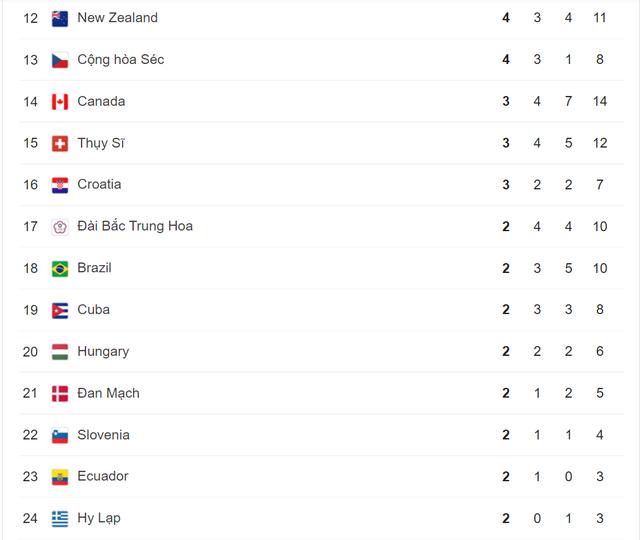 Olympic Tokyo 2020   Bảng tổng sắp huy chương ngày 2/8: Đoàn Trung Quốc tiếp tục dẫn đầu - Ảnh 2.