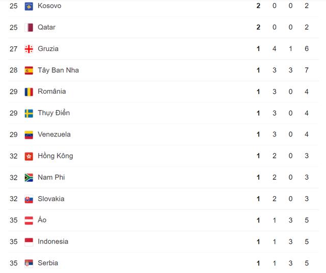 Olympic Tokyo 2020   Bảng tổng sắp huy chương ngày 2/8: Đoàn Trung Quốc tiếp tục dẫn đầu - Ảnh 3.