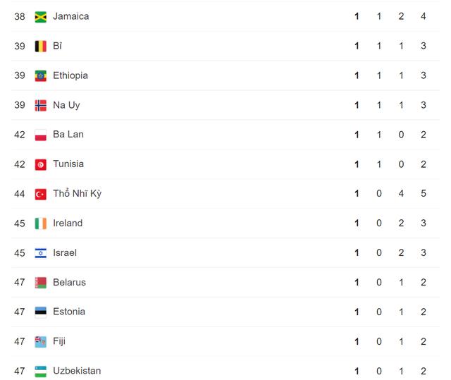 Olympic Tokyo 2020   Bảng tổng sắp huy chương ngày 2/8: Đoàn Trung Quốc tiếp tục dẫn đầu - Ảnh 4.