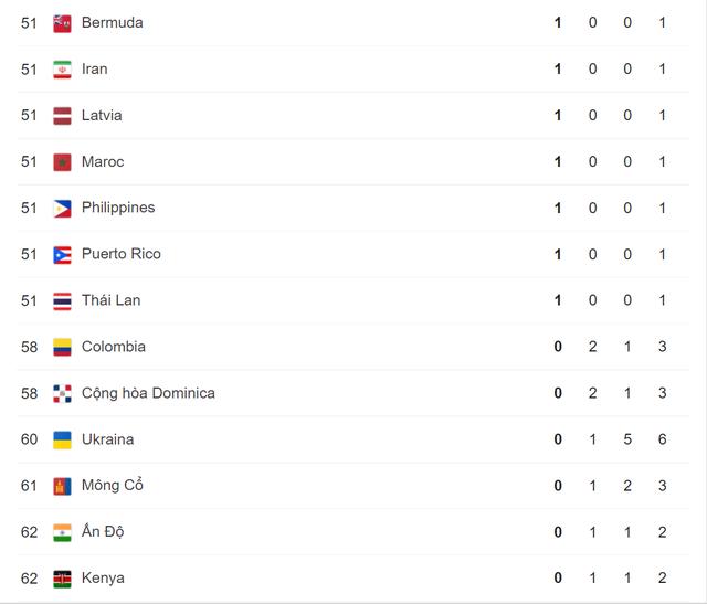 Olympic Tokyo 2020   Bảng tổng sắp huy chương ngày 2/8: Đoàn Trung Quốc tiếp tục dẫn đầu - Ảnh 5.