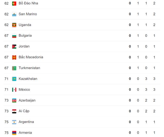 Olympic Tokyo 2020   Bảng tổng sắp huy chương ngày 2/8: Đoàn Trung Quốc tiếp tục dẫn đầu - Ảnh 6.
