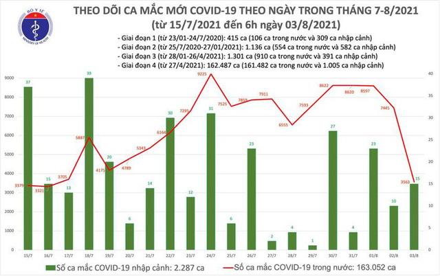 Sáng 3/8, có 3.578 ca mắc COVID-19, gần 7 triệu liều vaccine được tiêm tại Việt Nam - Ảnh 1.