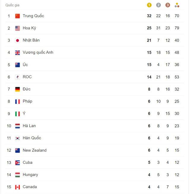 Olympic Tokyo 2020   Bảng tổng sắp huy chương ngày 04/8: Đoàn thể thao Trung Quốc giữ vững vị trí dẫn đầu - Ảnh 1.