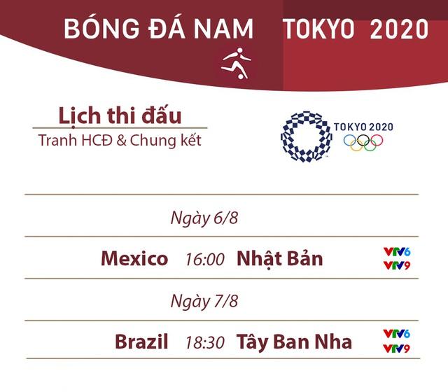 Olympic Tokyo 2020 | Đổi giờ thi đấu trận chung kết bóng đá nữ và tranh HCĐ bóng đá nam - Ảnh 4.
