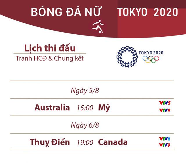 Lịch thi đấu chung kết bóng đá nữ Olympic Tokyo 2020: Thuỵ Điển – Canada, Mỹ tranh huy chương đồng với Australia - Ảnh 2.