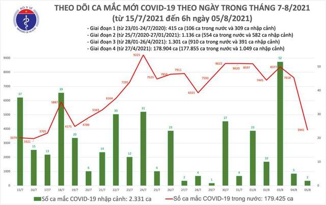 Sáng 5/8, có 3.943 ca mắc COVID-19; gần 7,6 triệu liều vaccine đã được tiêm - Ảnh 1.