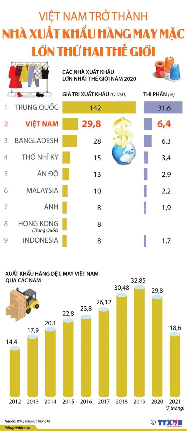 [INFOGRAPHIC] Vượt Bangladesh, Việt Nam là nước xuất khẩu hàng may mặc lớn thứ 2 thế giới - Ảnh 1.