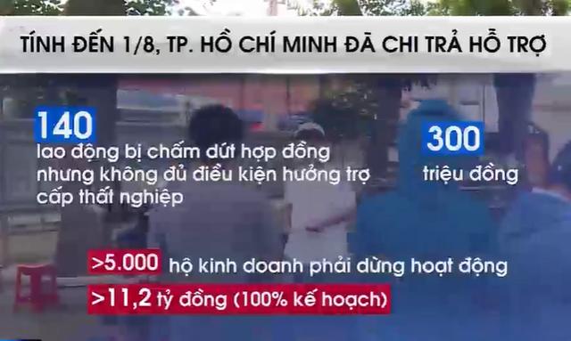 TP Hồ Chí Minh hỗ trợ khẩn cấp người lao động khó khăn - Ảnh 1.