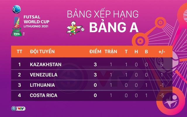 CẬP NHẬT Lịch trực tiếp và xếp hạng các bảng đấu FIFA Futsal World Cup Lithuania 2021™ - Ảnh 2.