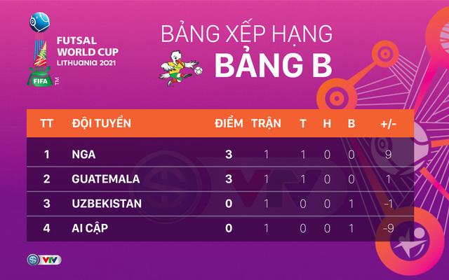 CẬP NHẬT Lịch trực tiếp và xếp hạng các bảng đấu FIFA Futsal World Cup Lithuania 2021™ - Ảnh 4.