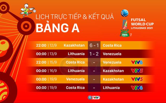 CẬP NHẬT Lịch trực tiếp và xếp hạng các bảng đấu FIFA Futsal World Cup Lithuania 2021™ - Ảnh 1.