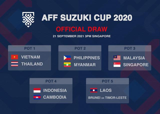 Xác định nhóm hạt giống tại AFF Cup 2020 - Ảnh 1.