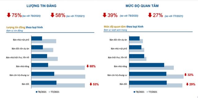 Thị trường địa ốc tại Hà Nội, TP Hồ Chí Minh lao dốc, lượt quan tâm tăng ở 4 nơi khác - ảnh 1