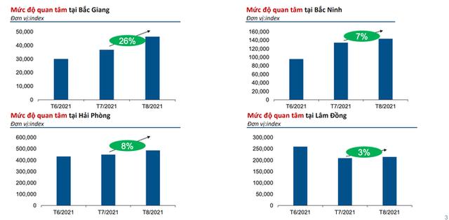 Thị trường địa ốc tại Hà Nội, TP Hồ Chí Minh lao dốc, lượt quan tâm tăng ở 4 nơi khác - ảnh 2