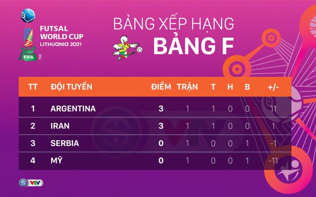 CẬP NHẬT Lịch trực tiếp và xếp hạng các bảng đấu FIFA Futsal World Cup Lithuania 2021™ - Ảnh 12.