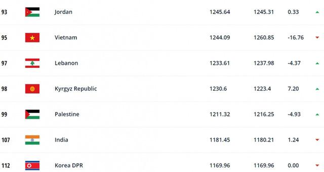 ĐT Việt Nam tụt 3 bậc trên BXH FIFA - Ảnh 1.