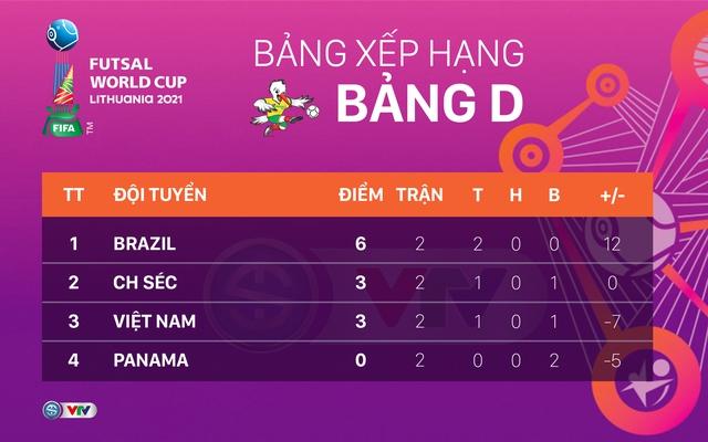 FIFA lẫn AFC ngợi khen chiến thắng của ĐT futsal Việt Nam - Ảnh 4.