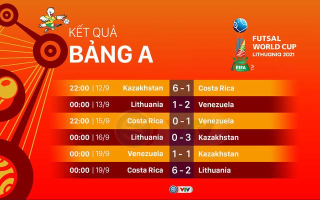 Lịch trực tiếp và xếp hạng các bảng đấu FIFA Futsal World Cup Lithuania 2021™ - Ảnh 1.