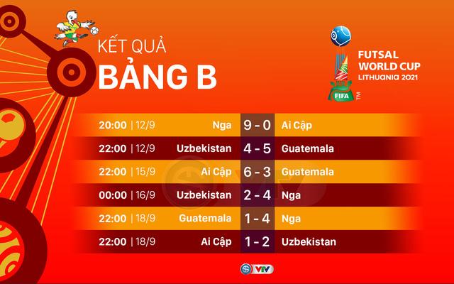 Lịch trực tiếp và xếp hạng các bảng đấu FIFA Futsal World Cup Lithuania 2021™ - Ảnh 3.