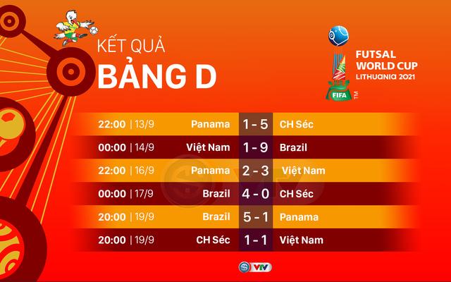 Lịch trực tiếp và xếp hạng các bảng đấu FIFA Futsal World Cup Lithuania 2021™ - Ảnh 7.