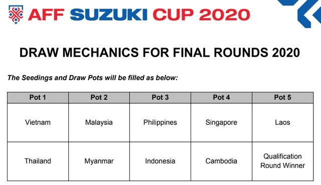 VTV trực tiếp Lễ bốc thăm AFF Suzuki Cup 2020 - Ảnh 2.