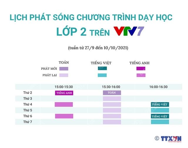 Lịch phát sóng chương trình dạy học lớp 1 và lớp 2 trên VTV từ 27/9 đến 10/10 - ảnh 2