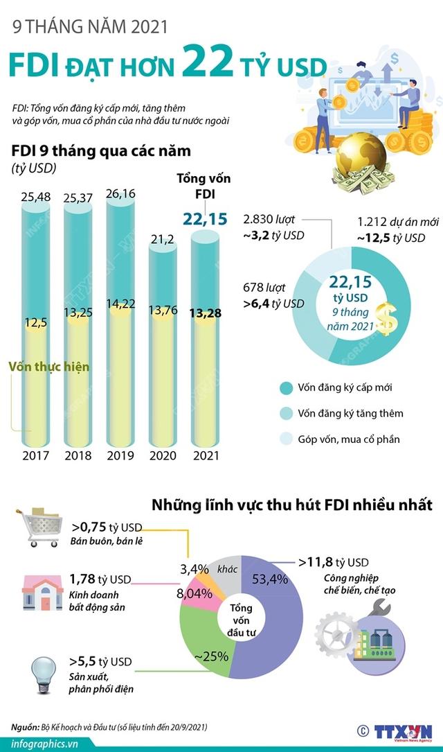 9 tháng năm 2021: Thu hút FDI đạt hơn 22 tỷ USD - Ảnh 1.