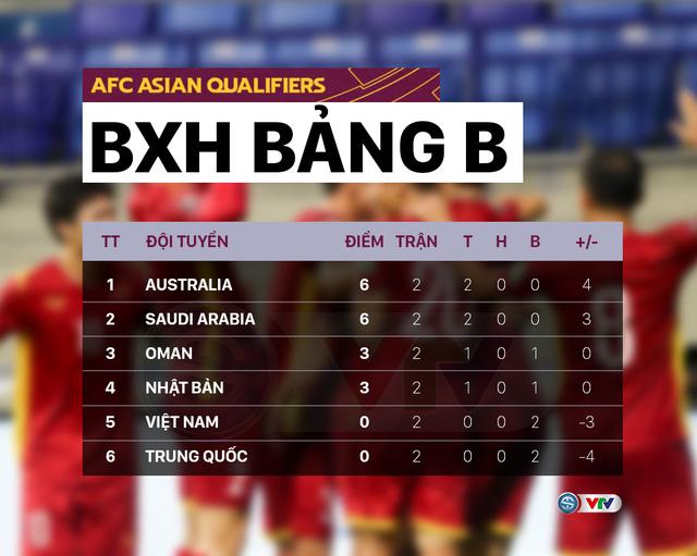 ĐT Việt Nam công bố danh sách chuẩn bị cho trận gặp ĐT Trung Quốc và Oman | Vòng loại thứ 3 World Cup 2022 - Ảnh 3.