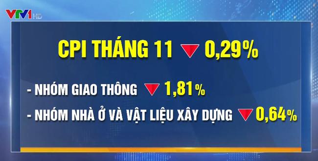 VTV.vn - Chỉ số giá tiêu dùng (CPI) tháng 11 đã giảm 0,29% so với tháng  trước, trong đó, nhóm giao thông giảm nhiều nhất với 1,81% nhờ hai đợt giảm  mạnh ...