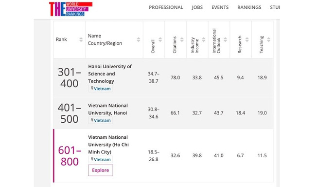Vietnamese universities in the latest Times Higher Education World University Rankings table for engineering and technology subjects.