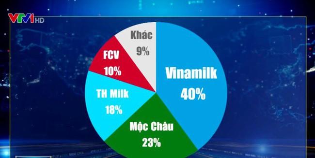 Mộc Châu Milk sắp thuộc về Vinamilk? - ảnh 2