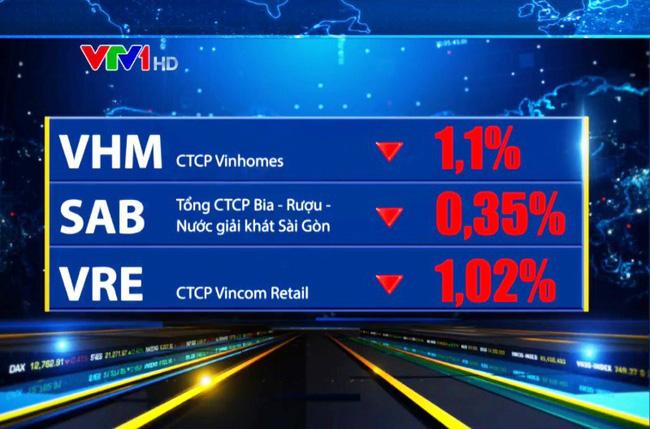 Thị trường chứng khoán Việt Nam: Các chỉ số biến động trong biên độ hẹp - ảnh 1