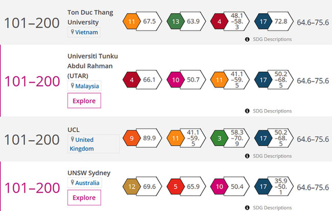 Four universities in 101-200 position (Source: timeshighereducation.com)