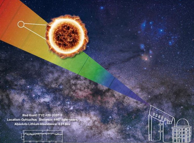 Trung Quốc phát hiện hơn 10.000 ngôi sao lớn chứa nhiều nguyên tố lithium - ảnh 1