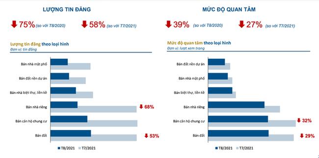 Thị trường địa ốc tại Hà Nội, TP Hồ Chí Minh lao dốc, lượt quan tâm tăng ở 4 nơi khác - ảnh 3