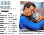 Dấu ấn chiến thắng và con số đáng chú ý của nhà vô địch Pháp mở rộng - Rafael Nadal
