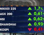 Chứng khoán châu Á tăng điểm trong ngày cuối tuần