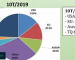 Xuất khẩu cá tra Việt: Không còn 'một mình một chợ'