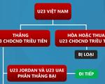 [INFOGRAPHIC] Cơ hội nào để U23 Việt Nam vượt qua vòng bảng U23 châu Á 2020?