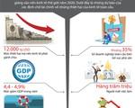[INFOGRAPHIC] Kinh tế thế giới năm 2020 chao đảo do COVID-19