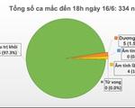 Dịch COVID-19 tại Việt Nam: 325 bệnh nhân COVID-19 khỏi bệnh, chỉ còn 5 ca dương tính