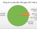 Việt Nam đã điều trị khỏi 350 ca mắc COVID-19