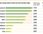 [INFOGRAPHIC] 9 ngân hàng Việt trong top 500 thương hiệu ngân hàng giá trị nhất thế giới
