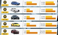 Government proposes tax increase on high-cylinder automobiles