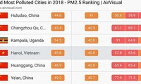 Hanoi is not the world's most polluted city: AirVisual