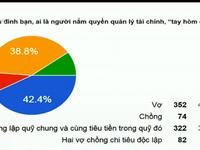 Hơn 800 người tham gia khảo sát 'Ai là người quản lý chi tiêu trong gia đình?'