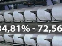 Sợi polyester Việt Nam bị áp thuế chống bán phá giá 72,56