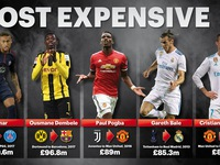 Neymar, Van Dijk, Lukaku, Dembele... và top 10 vụ chuyển nhượng đắt nhất thế giới
