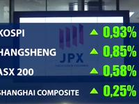 Thị trường chứng khoán châu Á tăng kỷ lục trong 1 thập kỷ