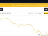 Sàn Coinbase ngừng giao dịch do Bitcoin và Ethereum giảm mạnh